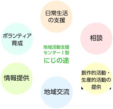 地域活動支援の内容図
